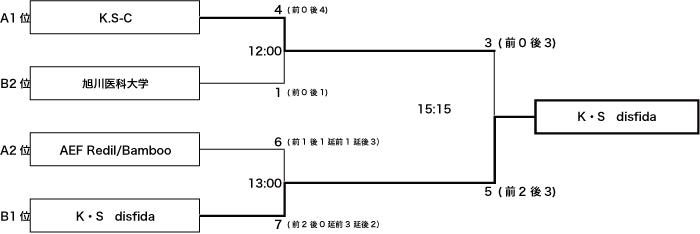 2012全道旭川予選結果